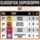 Classifica basket supercoppa a2