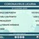 Sono 8 i nuovi positivi al Covid-19 oggi in Liguria, a fronte di 1.703 tamponi molecolari effettuati nelle ultime 24 ore, ai quali si aggiungono altri 539 tamponi antigenici rapidi.
